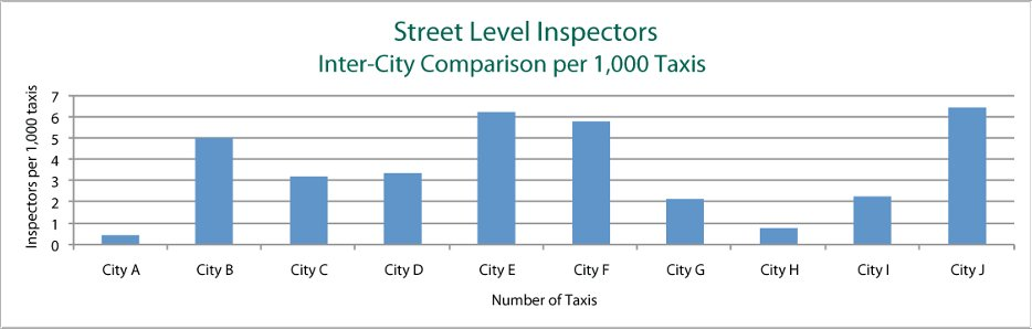 Sample chart showing inspectors per 1,000 taxis.