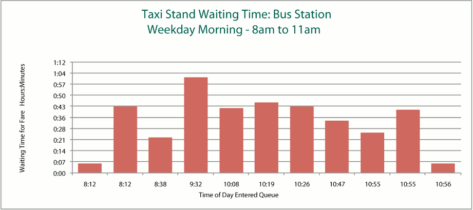 Sample chart showing taxi stand waiting times.